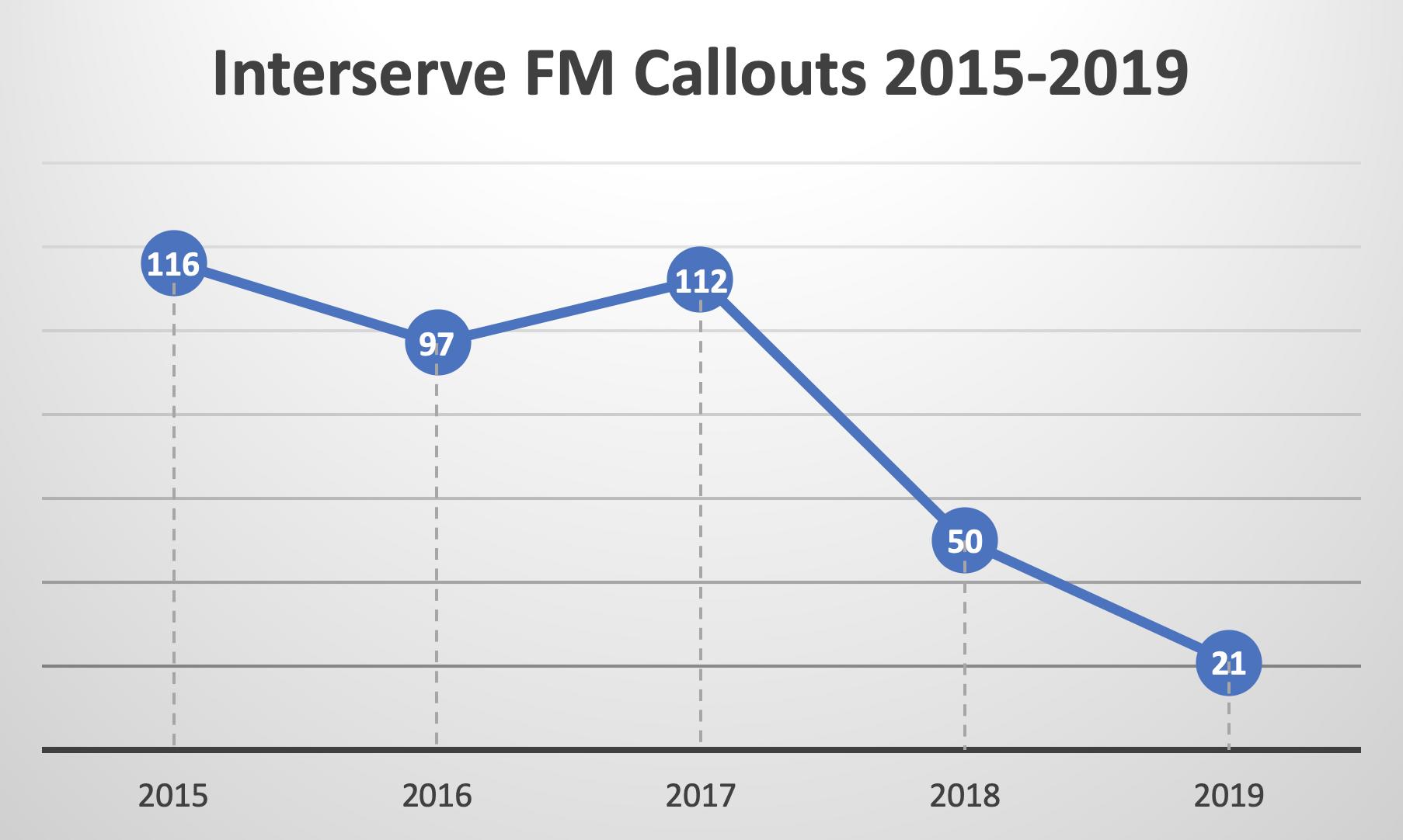 interserve-callouts
